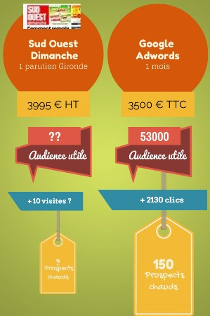 Comparatif Sudouest vs Adwords