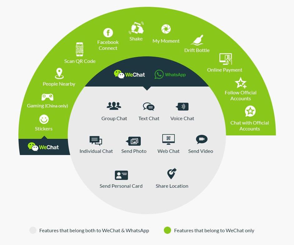 Fonctionnalités WeChat vs Whats'app.